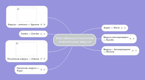Mind Map: Классификация (типология) компьютерных вирусов