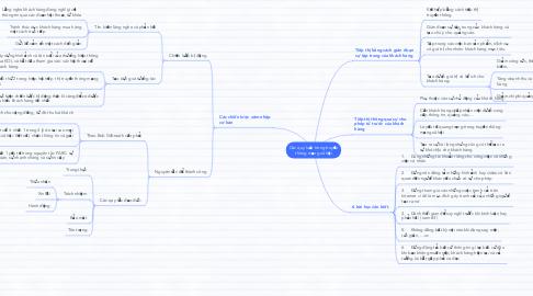 Mind Map: Các quy luật trong truyền thông mạng xã hội