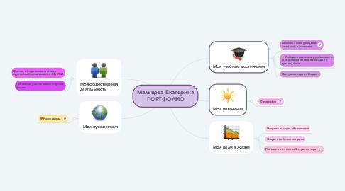 Mind Map: Мальцева Екатерина ПОРТФОЛИО