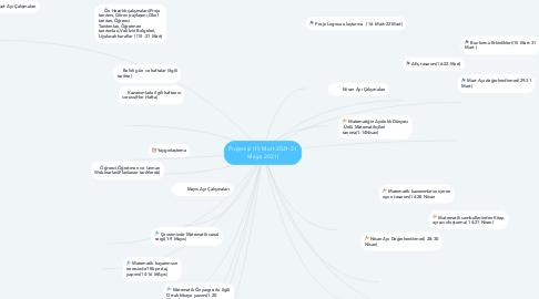 Mind Map: Projemiz (15 Mart 2021-31 Mayıs 2021)