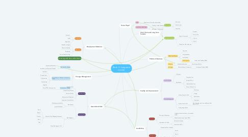 Mind Map: Block 3: 'Long-term success'