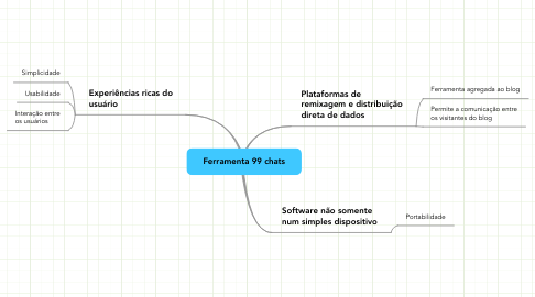 Mind Map: Ferramenta 99 chats