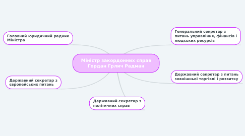 Mind Map: Міністр закордонних справ Гордан Грлич Радман