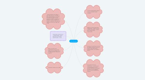 Mind Map: Teoria Burocrática
