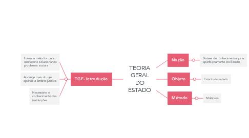 Mind Map: TEORIA GERAL DO ESTADO