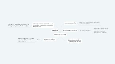 Mind Map: Biologia: ciência e vida
