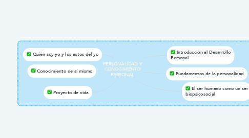 Mind Map: PERSONALIDAD Y CONOCIMIENTO PERSONAL