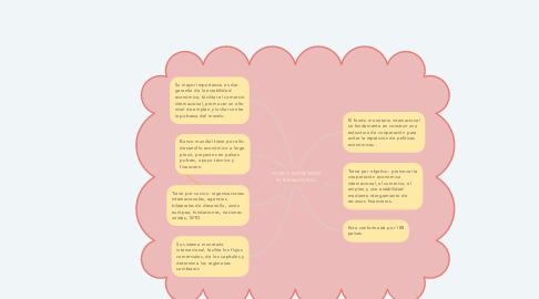 Mind Map: FONDO MONETARIO INTERNACIONAL