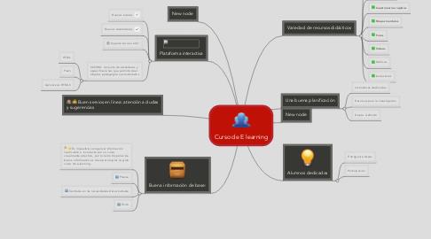Mind Map: Curso de E learning