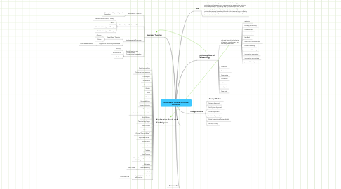 Mind Map: Models and theories of online facilitation