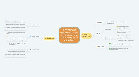 Mind Map: LA EXPRESIÓN DRAMÁTICA Y SU EVOLUCIÓN EN LOS NIÑOS DE 3 A 6 AÑOS