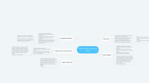 Mind Map: Historia de la educación física