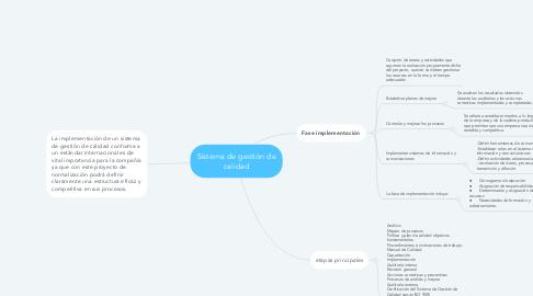 Mind Map: Sistema de gestión de calidad