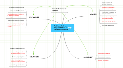 Mind Map: Facilitator Role and Responsibility in an online environement