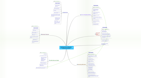 Mind Map: Facilitating Teams in a Collaborative