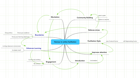 Mind Map: Humour in online facilitation