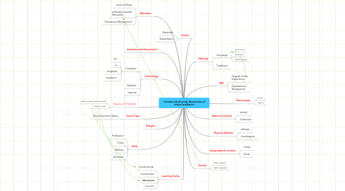 Mind Map: Cultural and diversity dimensions of