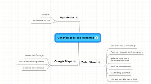 Mind Map: Contribuições dos visitantes