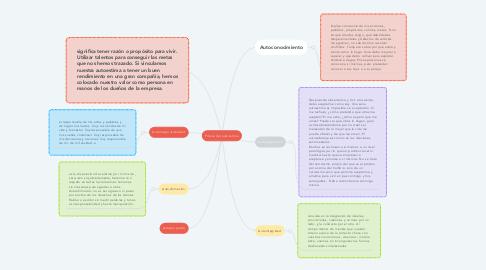 Mind Map: Pilares del autoestima