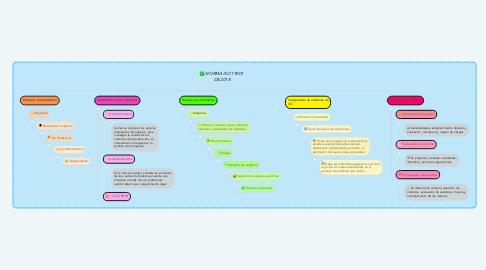 Mind Map: NORMA ISO 19001 DE 2018