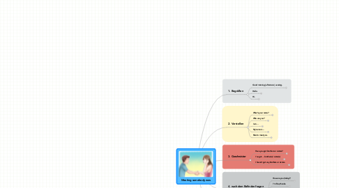 Mind Map: Meeting somebody new