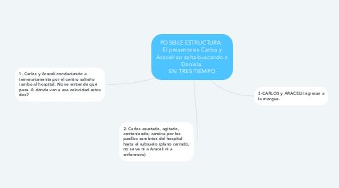 Mind Map: POSIBLE ESTRUCTURA:  El presente es Carlos y Araceli en salta buscando a Daniela. EN TRES TIEMPO