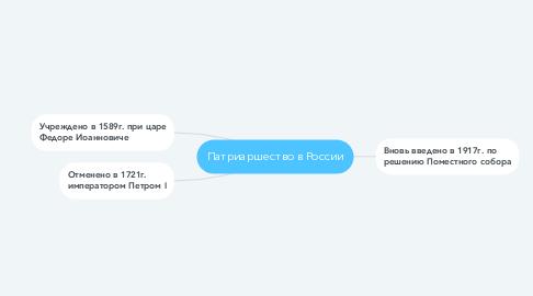 Mind Map: Патриаршество в России