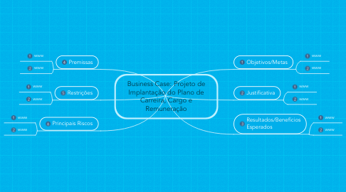Mind Map: Business Case: Projeto de Implantação do Plano de Carreira, Cargo e Remuneração
