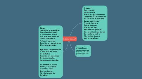 Mind Map: Ginástica Laboral
