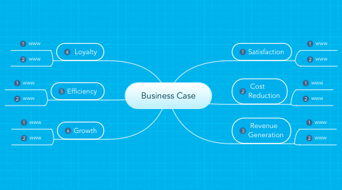 Mind Map: Business Case
