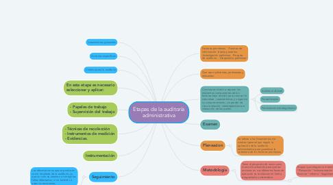 Mind Map: Etapas de la auditoría administrativa