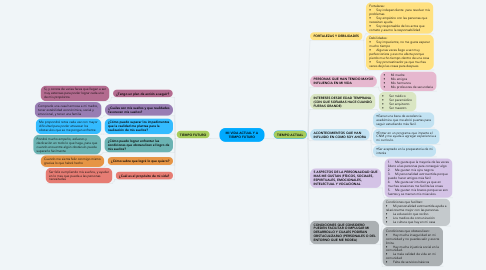 Mind Map: MI VIDA ACTUAL Y A TIEMPO FUTURO