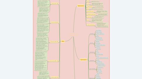 Mind Map: Литература эпохи постмодернизма