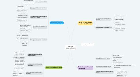 Mind Map: TEORÍAS CRIMINOLÓGICAS