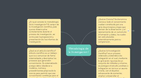 Mind Map: Metodologia de la Investigacion I