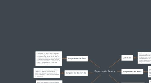 Mind Map: Esportes de Marca