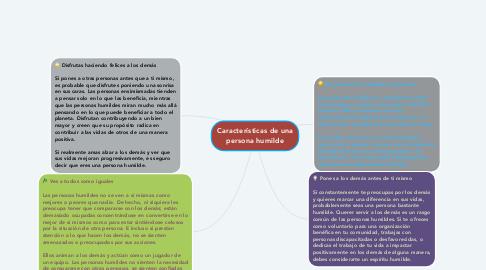Mind Map: Características de una persona humilde