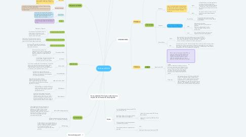 Mind Map: Enlaces WAN