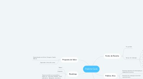 Mind Map: Habita Care