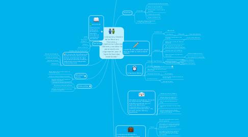 """Mind Map: Administración y Gestión de los Recursos Humanos y Competencias Laborales """"Obtener y coordinar las personas de una organización para el logro de las metas establecidas"""""""