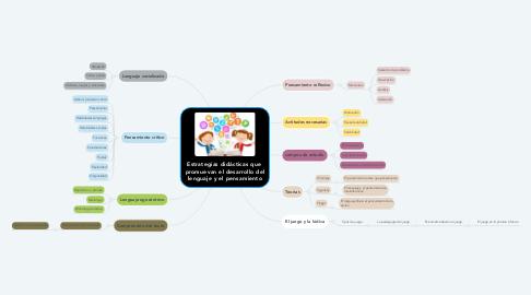 Mind Map: Estrategias didácticas que  promuevan el desarrollo del lenguaje y el pensamiento