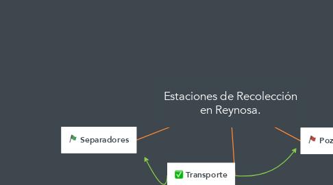 Mind Map: Estaciones de Recolección en Reynosa.