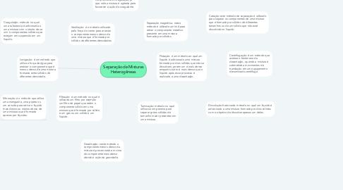 Mind Map: Separação de Misturas Heterogêneas