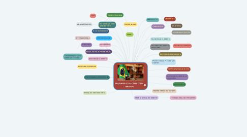 Mind Map: MATERIAS DO CURSO DE DIREITO