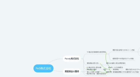 Mind Map: FeS株式会社