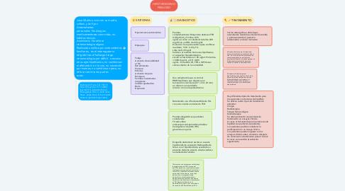 Mind Map: HIPOTIROIDISMO PRIMARIO