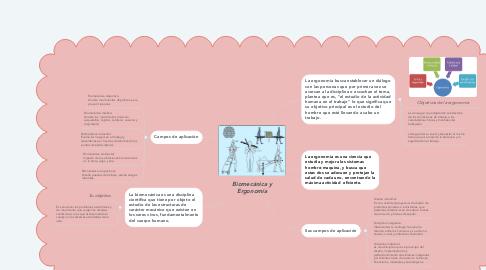Mind Map: Biomecánica y Ergonomía