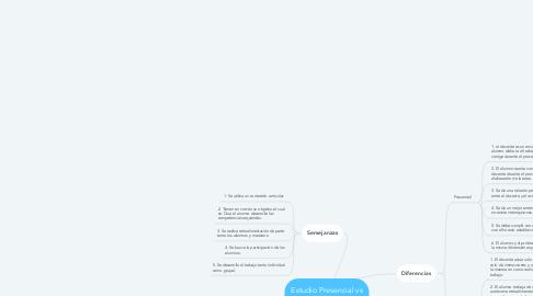 Mind Map: Estudio Presencial vs Estudio a Distancia