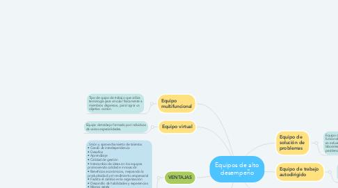 Mind Map: Equipos de alto desempeño