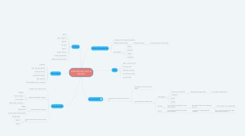 Mind Map: SUSPENSION DE EJE RIGIDO